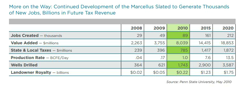 Source: Marcellus Shale Coalition