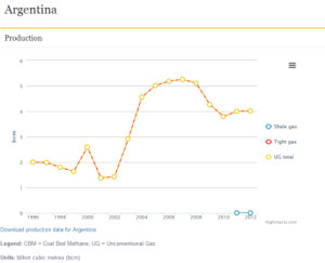 IEA's data on unconventional gas production in Argentina