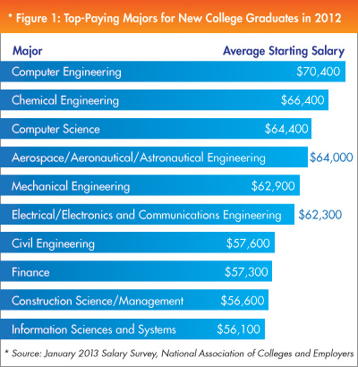 Natural Gas Industry Jobs Pay Well