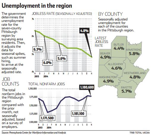 Seasonally Adjusted Pittsburgh Area Unemployment
