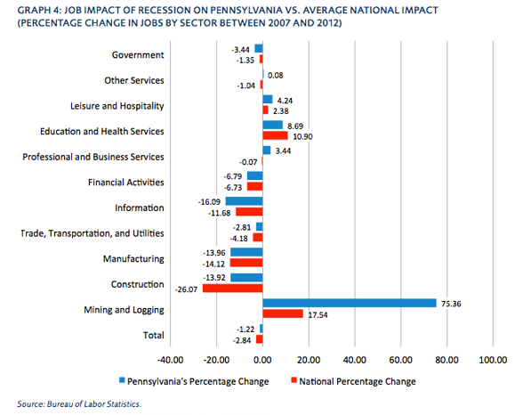 Job Impact of Recession on Pennsylvania vs. Average National Impact