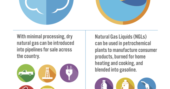 Wet Vs. Dry Gas – What Can You Do With It?