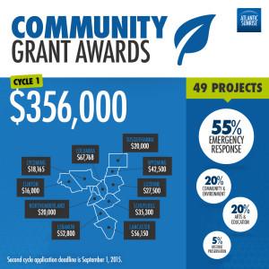 Atlantic Sunrise Community Grants