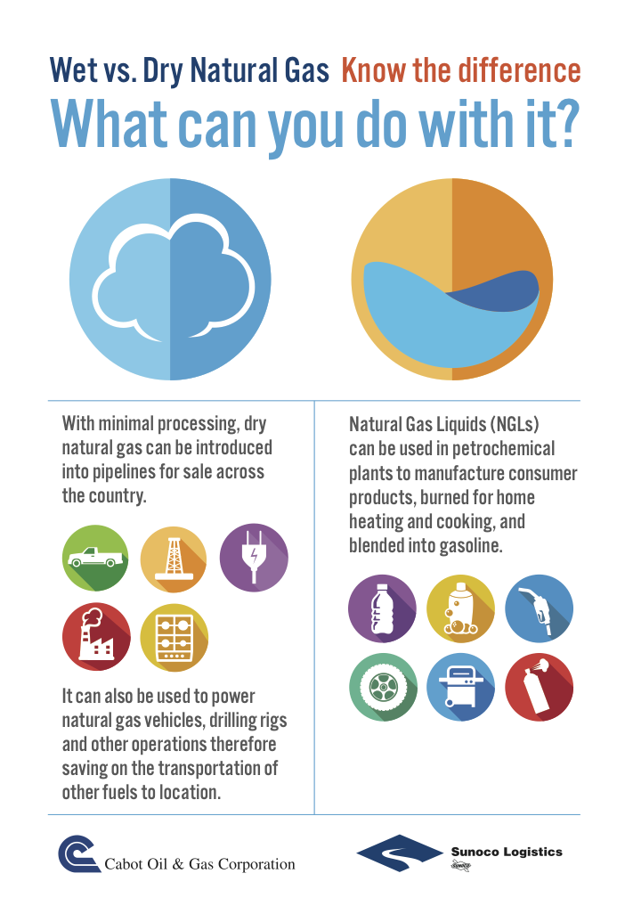 Natural Gas 101: What is Dry Natural Gas? - Well Said