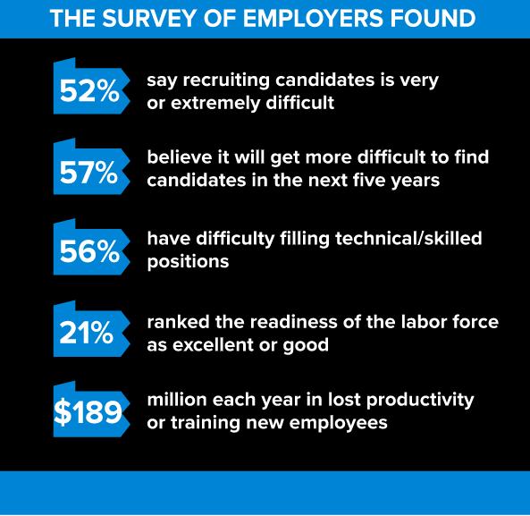 Start the Conversation Here Employer Survey